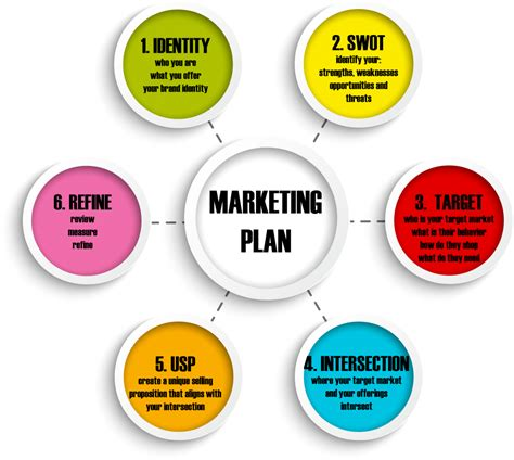 easy marketing plan template marketing plan hints
