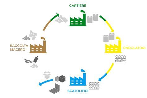 cartone alimentare il gruppo cartone ondulato packaging alimentare pro gest