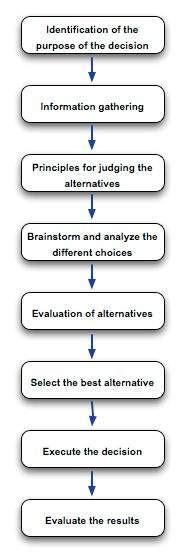 tutorialspoint mis decision making process
