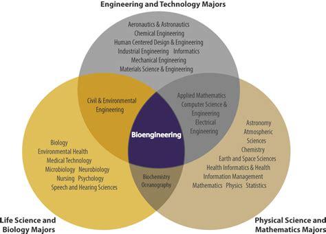 bioengineering    uw bioengineering