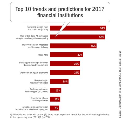 design forecast 10 trends to top ten trends predictions 2017 fi blog rev the financial brand