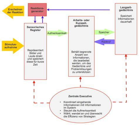 kognitive entwicklung tabelle die kognitive entwicklung im s 228 uglings und kleinkindalter