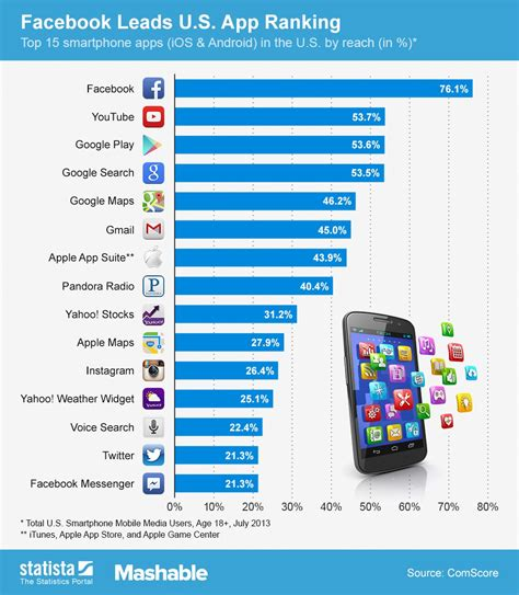 most downloaded android what are the 15 most downloaded smartphone apps in the u s search engine journal