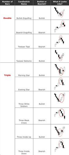 anti pattern trading cheat sheet with 26 japanese candlestick chart patterns