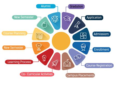 Management Student college erp student lifecycle management software