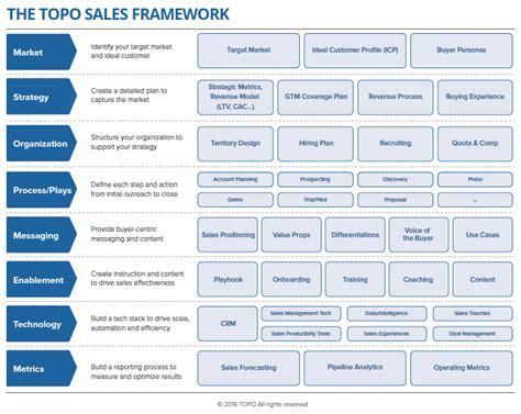 sle of thesis methodology the 2016 topo sales framework