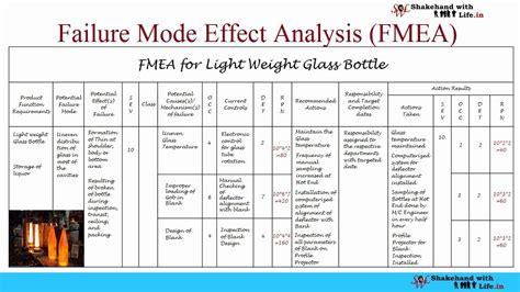 fmea definition fmea significance dfmea  pfmea fmea stages fmea steps fmea format