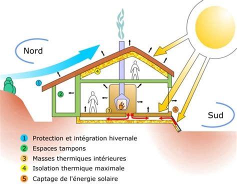 Maison Bioclimatique Architecture by L Architecture Bioclimatique Principes De Fonctionnement