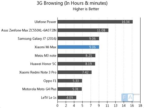 Garskin Xiaomi Mi Note 57 Inch One Plus xiaomi mi max battery test