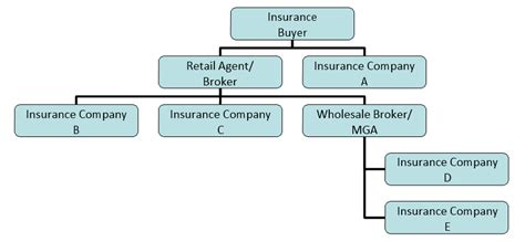 how to sell property and casualty insurance understanding insurance sales tips and techniques books property casualty insurance procurement litigation