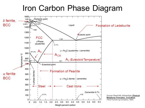 carbon phase diagram iron carbon diagram lecture choice image how to