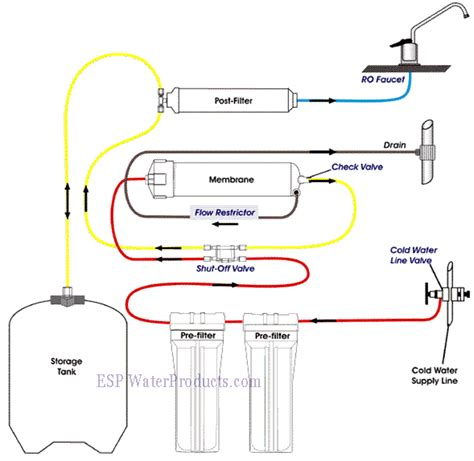 reverse osmosis water information guide tools in
