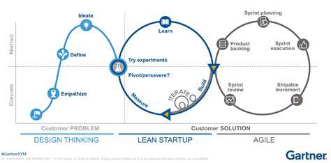 design thinking understanding how designers think and work understanding design thinking lean and agile wdo innovation
