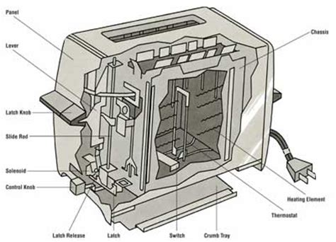 Toaster Components How To Repair A Toaster How To Repair Small Appliances