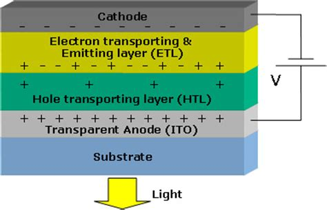 light emitting diode how does it work the basics of organic light emitting diodes liquid crystals and photonics