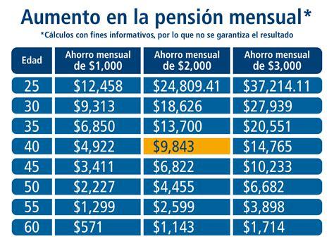 incremento del 11 de las pensiones incrementos a las pensiones del imss para 2016 incremento