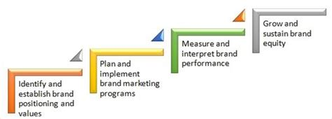 Process Mba Defin by Brand Management Definition Marketing Dictionary Mba