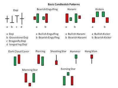 candlestick pattern for intraday pin by ensor fx on japnese candlestick pinterest