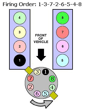 302 firing order diagram 92 302 dist in a 95 5 0ho fitment ford truck