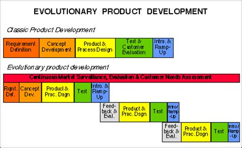 product layout definition with exle product definition