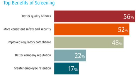 Qualified Background Check New Hireright Survey Highlights Potential Security Gaps In The Screening Process