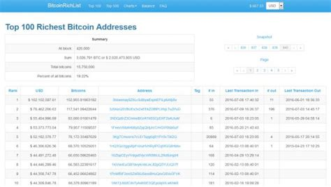 Search Bitcoin Address List Of Bitcoin Addresses Satoshi Bitcoin Wallet Address
