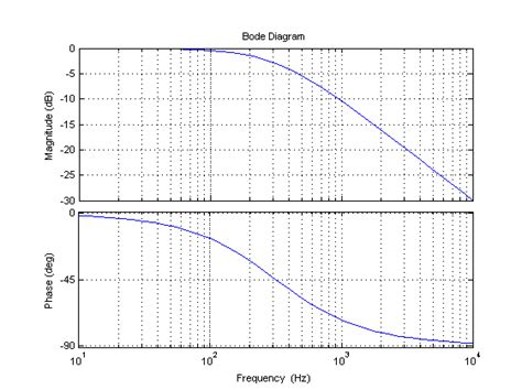 high pass filter bode plot low pass filter transfer function