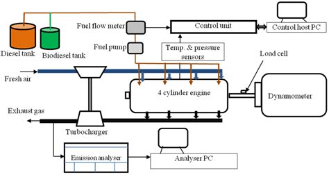 Facility Layout Quiz | energies free full text emission characteristics of a