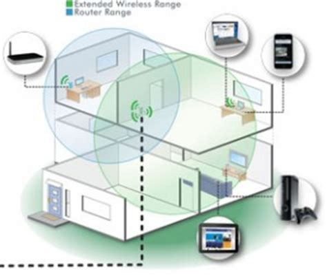 rete wi fi casa access point home fortenet