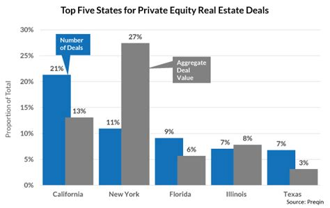 Best Mba For Real Estate Equity by Equity Real Estate Funds Chasing Smaller Deals