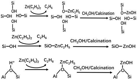 catalysts  full text operando dual beam ftir study