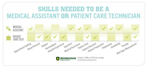 medical assistant vs patient care technician what you