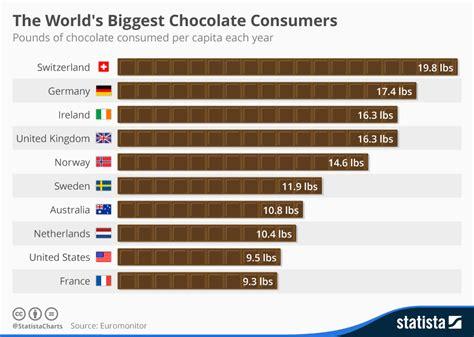 behaviour pattern en francais chart the world s biggest chocolate consumers statista