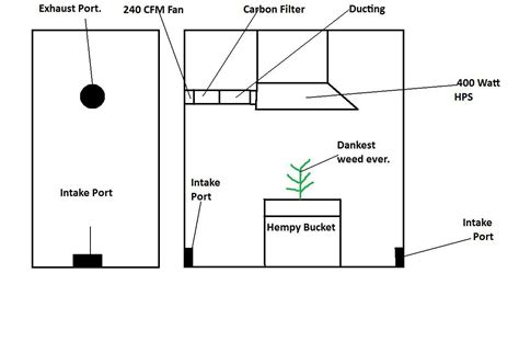 planning go and grow grow box blueprint bing images