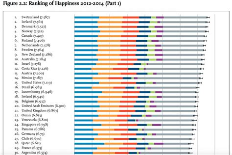world happiness report 2015 die suche nach dem gl 252 ck