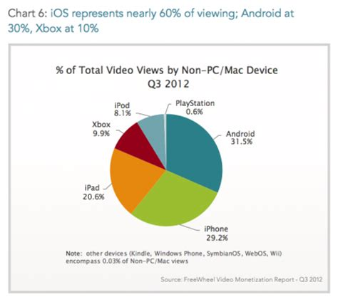 number of android users android numbers dominate but ios still takes 60 of views iphone in canada