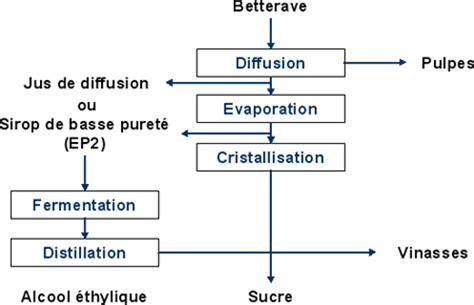 diagramme de fabrication du sucre blanc snpaa les proc 233 d 233 s pour fabriquer de l alcool agricole
