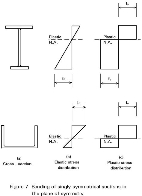 Section Of Modulus by Plastic Section Modulus Equation Jennarocca