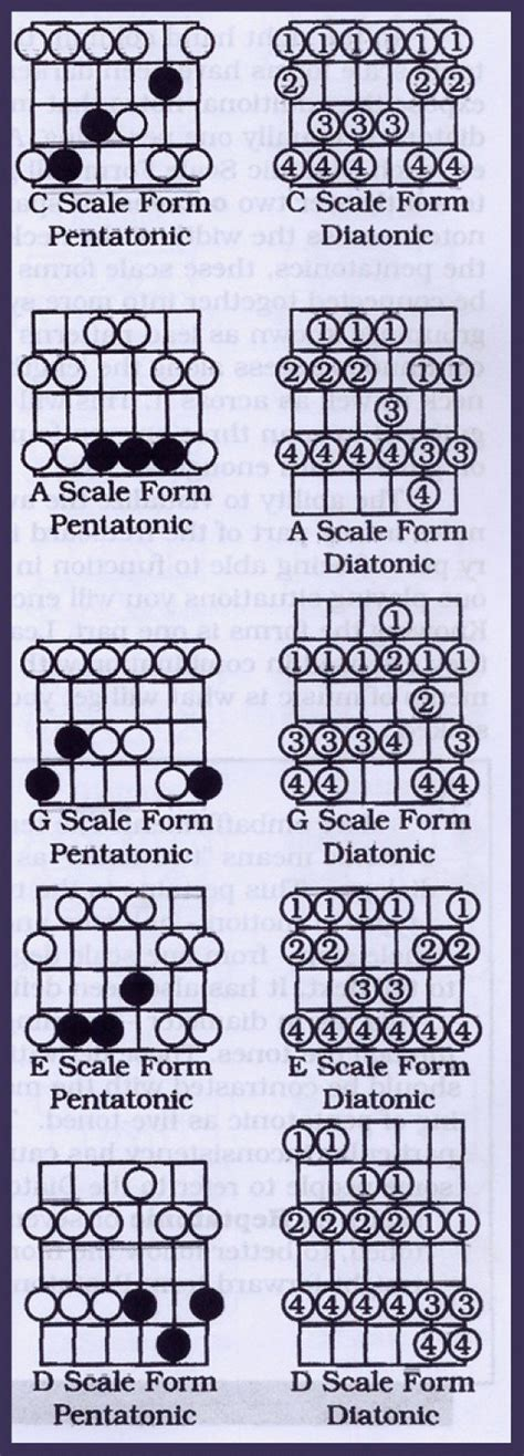 pattern notes advantages play guitar diatonic scales lead patterns spinditty