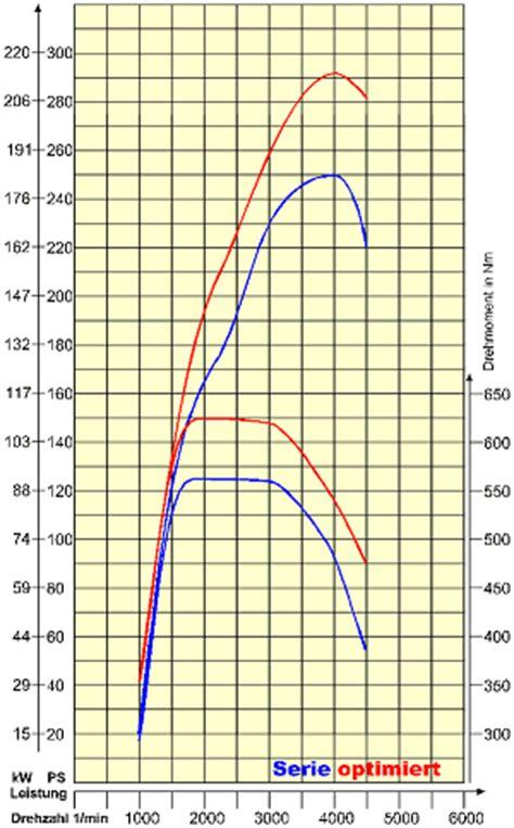 nm 1099 g g 246 ckel mercedes benz tuningprogramm f 252 r mercedes benz a
