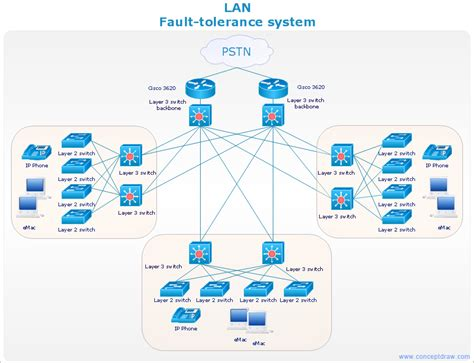 cisco network layout software cisco network diagram lan fault tolerance system