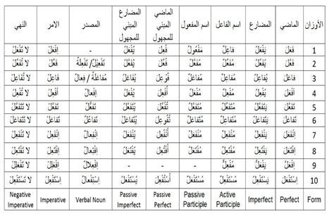 arabic verb pattern meanings arabic as a foreign language اللغة العربية للناطقين بغيرها