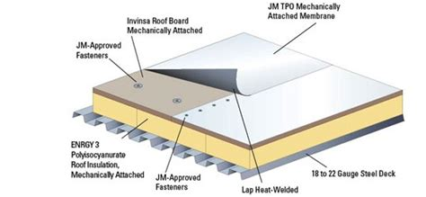 Flat Roof Slope What Is A Low Slope Flat Roof System Best Roofing