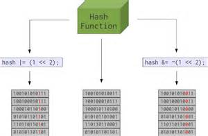 simple hashing algorithm hash function research