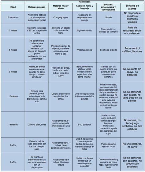 articulos pediatria 2015 crecimiento y desarrollo evaluaci 243 n del desarrollo en ni 241 os art 237 culos intramed
