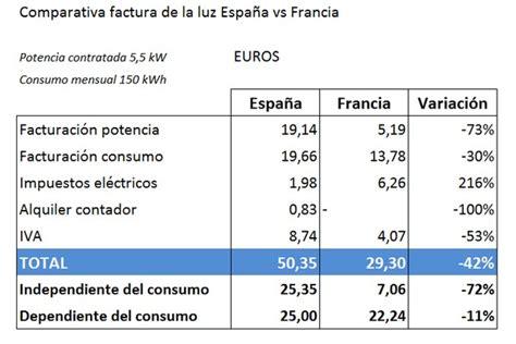 en 2016 se paga iva cuanto se paga de luz en espa 241 a comparado con francia