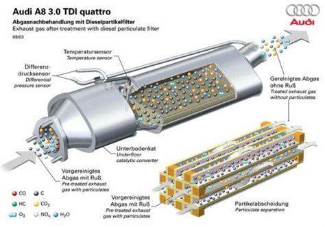 wandlen trap partikelfilter reinigung