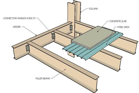 design concrete frame structure section of steel frame construction google search a
