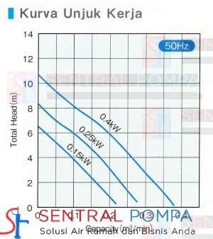 Pompa Celup 200 Watt pompa celup landscape 250 watt crs401s 0 25 kw sentral