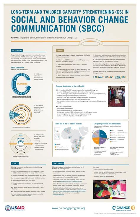 research poster layout ideas 26 best presentation posters for conferences images on
